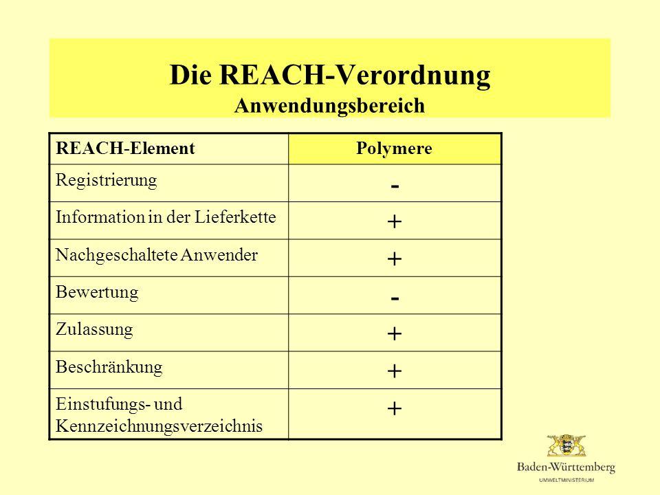 Die REACH-Verordnung Anwendungsbereich REACH-ElementPolymere Registrierung - Information in der Lieferkette + Nachgeschaltete Anwender + Bewertung - Z