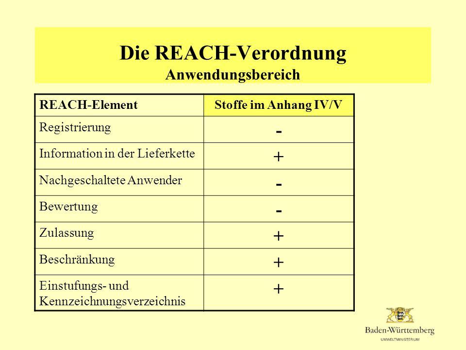 Die REACH-Verordnung Anwendungsbereich REACH-ElementStoffe im Anhang IV/V Registrierung - Information in der Lieferkette + Nachgeschaltete Anwender -