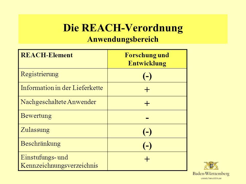 Die REACH-Verordnung Anwendungsbereich REACH-ElementForschung und Entwicklung Registrierung (-) Information in der Lieferkette + Nachgeschaltete Anwen