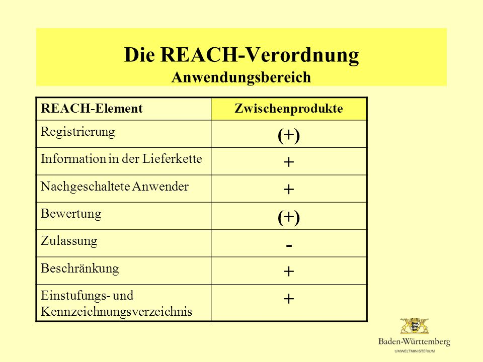 Die REACH-Verordnung Anwendungsbereich REACH-ElementZwischenprodukte Registrierung (+) Information in der Lieferkette + Nachgeschaltete Anwender + Bew