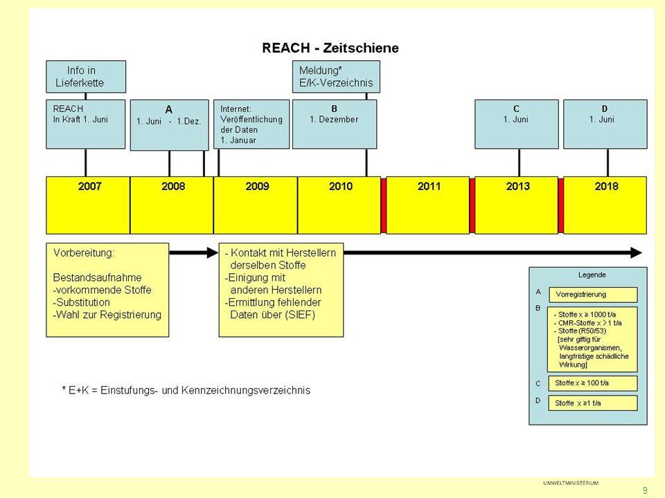 Die REACH-Verordnung Anwendungsbereich REACH-ElementZwischenprodukte Registrierung (+) Information in der Lieferkette + Nachgeschaltete Anwender + Bewertung (+) Zulassung - Beschränkung + Einstufungs- und Kennzeichnungsverzeichnis +