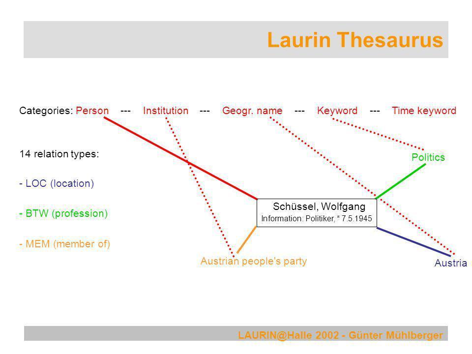 LAURIN@Halle 2002 - Günter Mühlberger Laurin Thesaurus Schüssel, Wolfgang Categories: Person --- Institution --- Geogr. name --- Keyword --- Time keyw