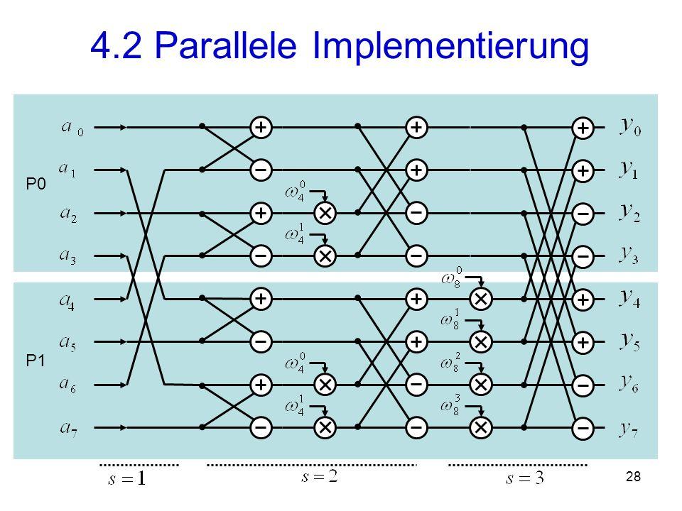 29 4.2 Parallele Implementierung P0 P1 -5 -1-4i 3 -1+4i 7 5+2i 3 5-2i 5 5 2 2 -4 5 0 0 0 0 -4 5 2 2 0 0 0 0 2 1,12+0,95i 3+3i -3,12+8,95i -12 1,12-0,95i -3,12-8,95i 3-3i