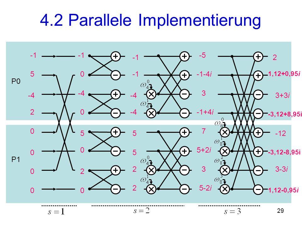 30 Koeffizienten - darstellung Stützstellen - darstellung direkte Multiplikation Multiplikation Komplexität Transformation 4.2 Parallele Implementierung