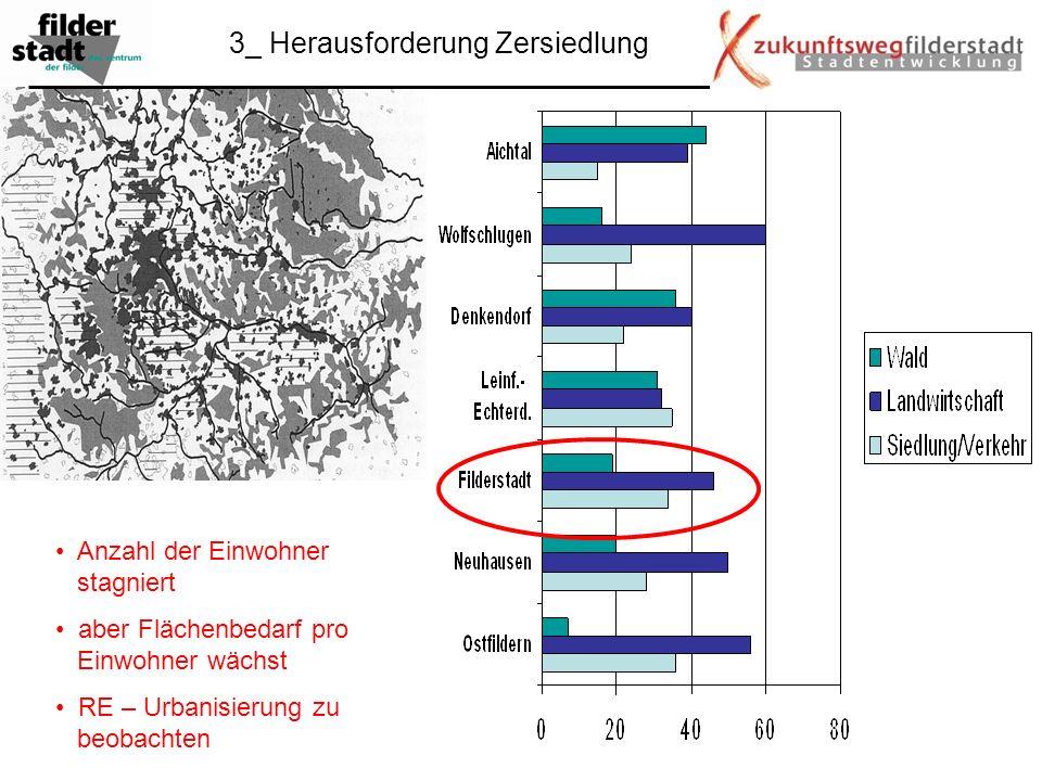 3_ Herausforderung Zersiedlung Anzahl der Einwohner stagniert aber Flächenbedarf pro Einwohner wächst RE – Urbanisierung zu beobachten