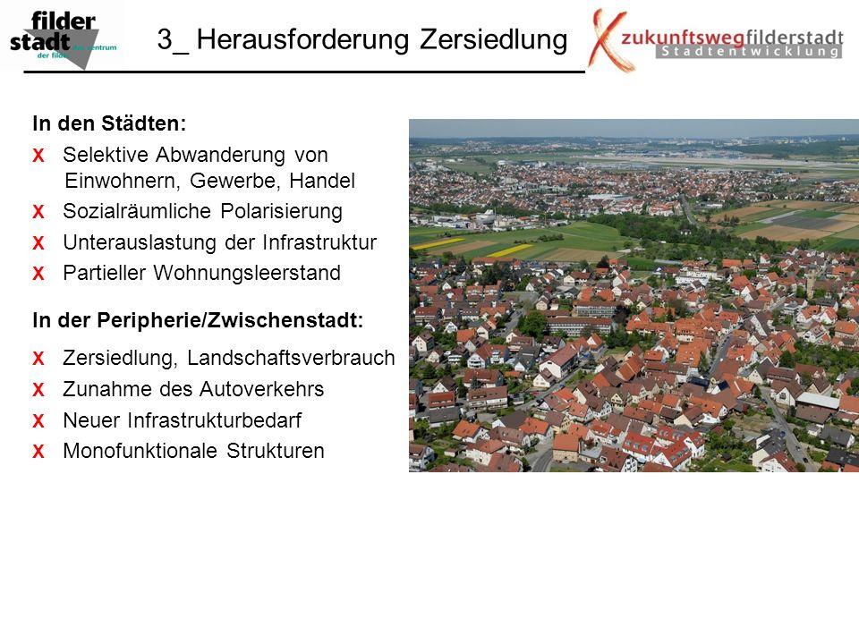 3_ Herausforderung Zersiedlung In den Städten: X Selektive Abwanderung von Einwohnern, Gewerbe, Handel X Sozialräumliche Polarisierung X Unterauslastu