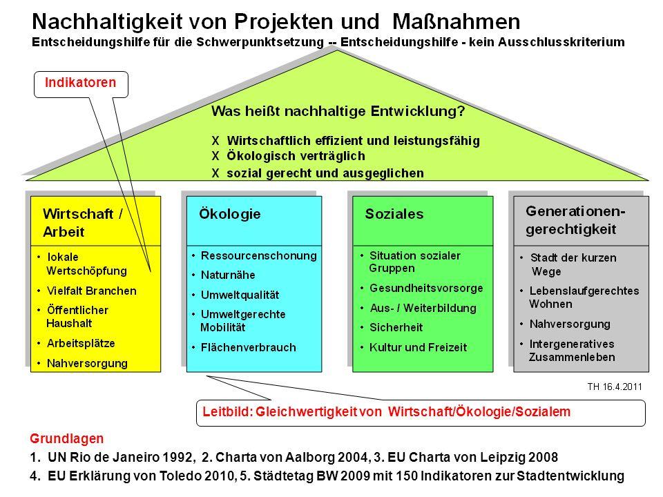 Indikatoren Grundlagen 1. UN Rio de Janeiro 1992, 2. Charta von Aalborg 2004, 3. EU Charta von Leipzig 2008 4. EU Erklärung von Toledo 2010, 5. Städte