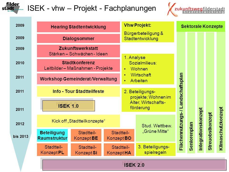 Stadtkonferenz Leitbilder – Maßnahmen - Projekte Sektorale Konzepte Stadtteil- Konzept BE Workshop Gemeinderat /Verwaltung Info - Tour Stadtteilfeste