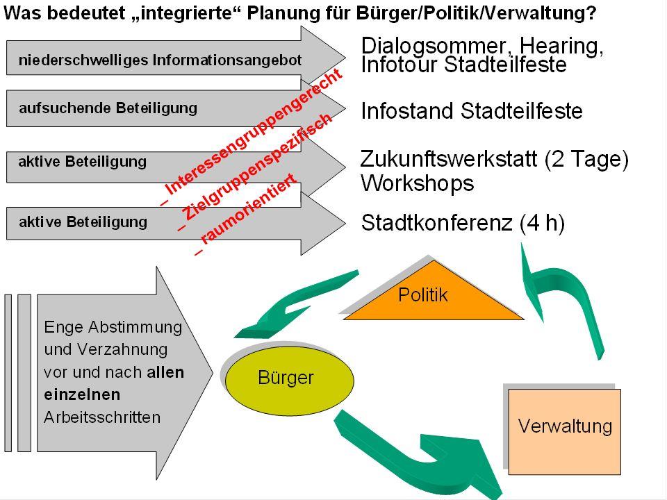 1_ Klimaschutz/Klimaanpassung 2_ Demographischer Wandel 3_ Suburbanisierung 4_ Finanzkrise/Strukturwandel 5_ Partizipation/Sozialer Ausgleich 5 Herausforderungen für eine Nachhaltige Stadtentwicklung