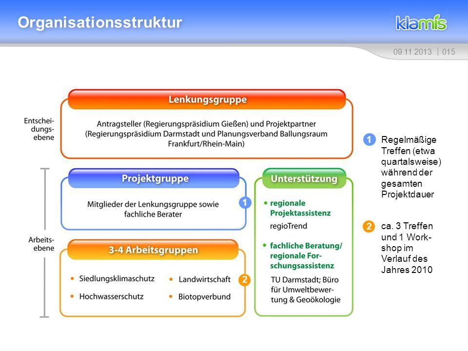 01509.11.2013 Organisationsstruktur Regelmäßige Treffen (etwa quartalsweise) während der gesamten Projektdauer ca. 3 Treffen und 1 Work- shop im Verla