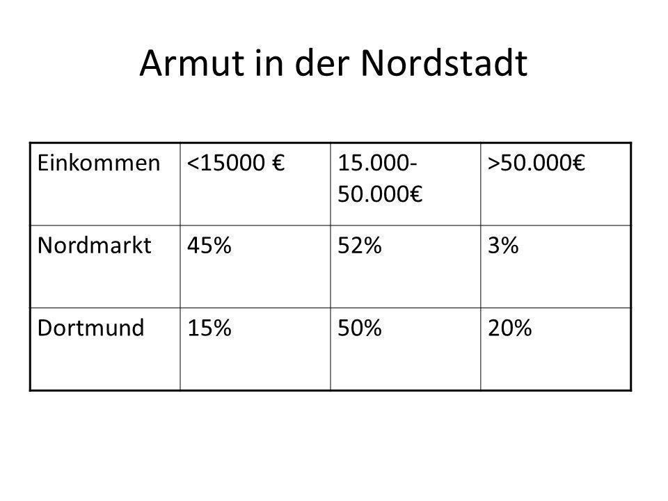 Armut in der Nordstadt Einkommen<15000 15.000- 50.000 >50.000 Nordmarkt45%52%3% Dortmund15%50%20%