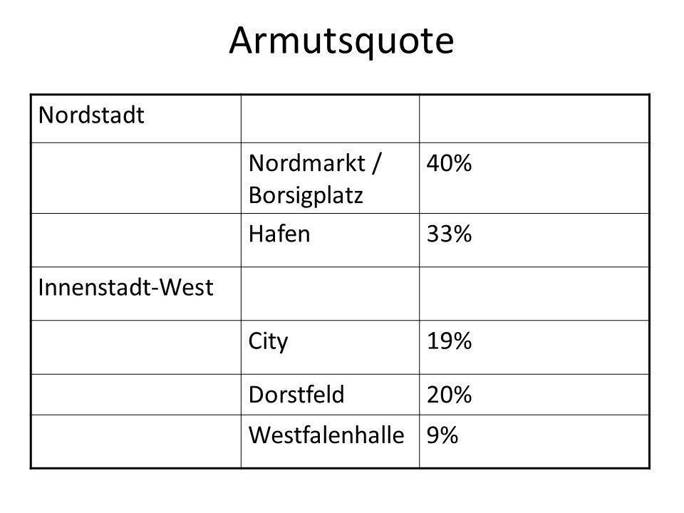 Armutsquote Nordstadt Nordmarkt / Borsigplatz 40% Hafen33% Innenstadt-West City19% Dorstfeld20% Westfalenhalle9%
