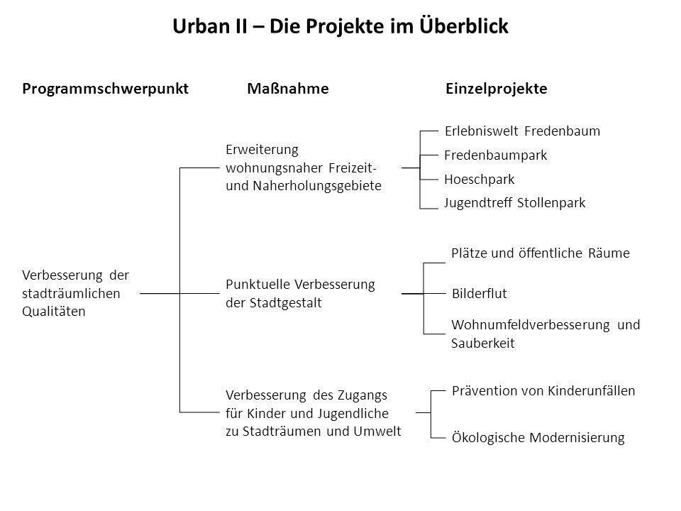 Verbesserung der stadträumlichen Qualitäten Erweiterung wohnungsnaher Freizeit- und Naherholungsgebiete Punktuelle Verbesserung der Stadtgestalt Verbe
