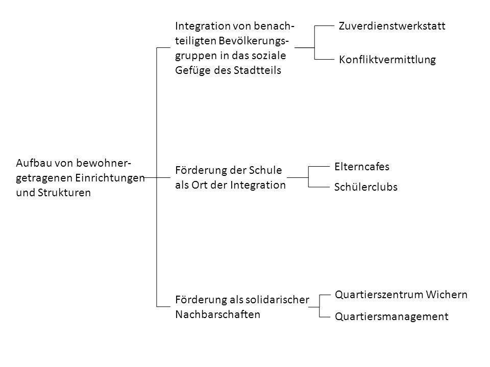 Aufbau von bewohner- getragenen Einrichtungen und Strukturen Integration von benach- teiligten Bevölkerungs- gruppen in das soziale Gefüge des Stadtte