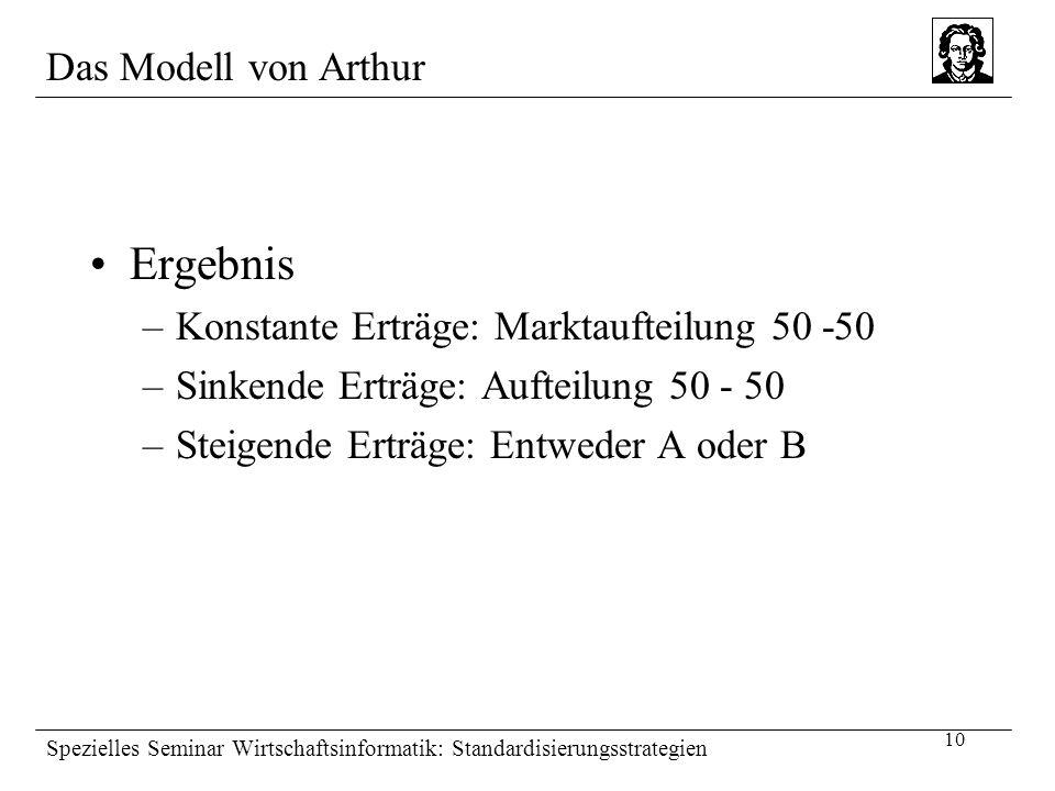 10 Spezielles Seminar Wirtschaftsinformatik: Standardisierungsstrategien Das Modell von Arthur Ergebnis –Konstante Erträge: Marktaufteilung 50 -50 –Si
