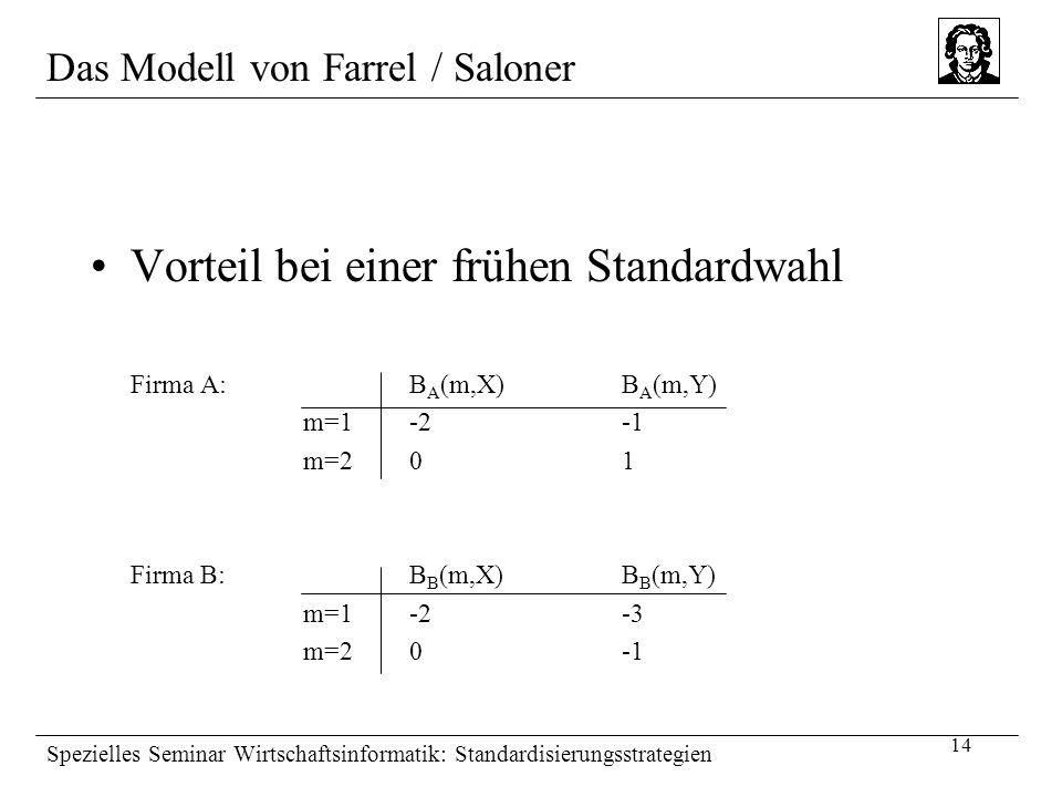 14 Spezielles Seminar Wirtschaftsinformatik: Standardisierungsstrategien Vorteil bei einer frühen Standardwahl Firma A:B A (m,X)B A (m,Y) m=1-2-1 m=20