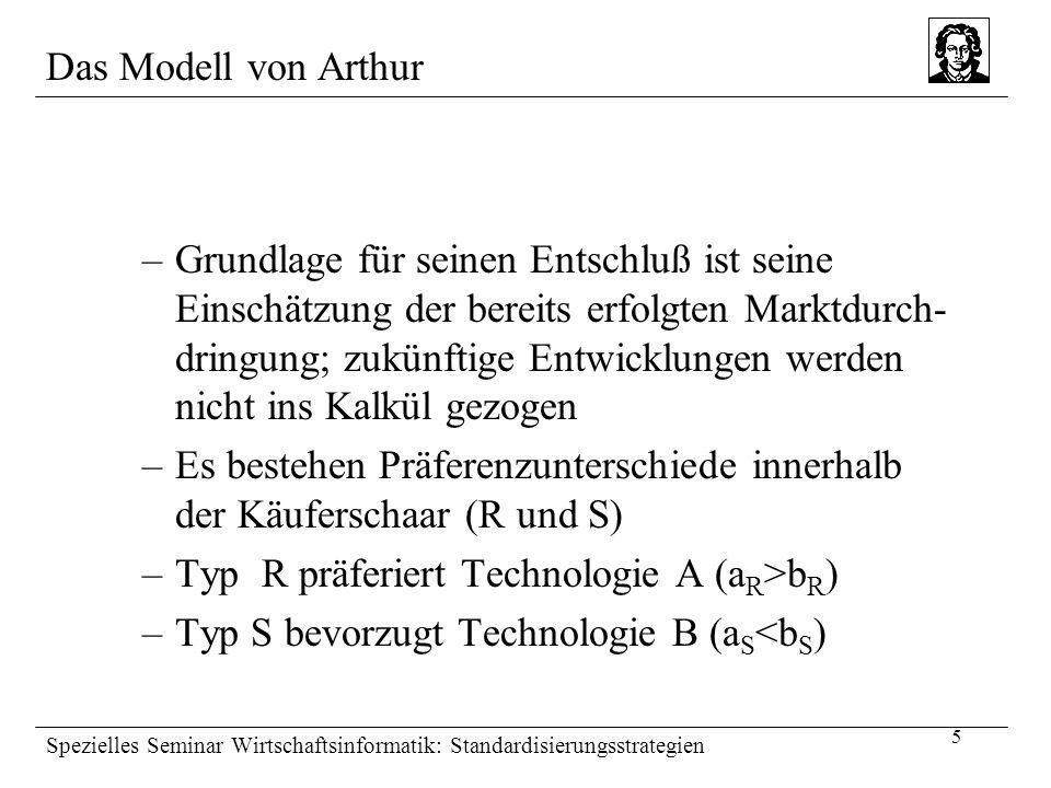 6 Spezielles Seminar Wirtschaftsinformatik: Standardisierungsstrategien Das Modell von Arthur Die Ermittlung des Nutzens Technologie ATechnologie B Käufertyp Ra R +rn A b R +rn B Käufertyp Sa S +sn A b S +sn B –a R : Einstellung des Typs zur Technologie A –rn A : Nutzen aus der Anzahl der bereits mit Technologie A ausgestatteten Anwender
