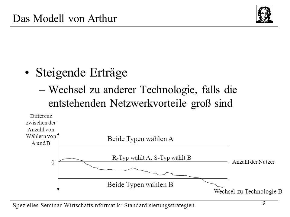 9 Spezielles Seminar Wirtschaftsinformatik: Standardisierungsstrategien Das Modell von Arthur Steigende Erträge –Wechsel zu anderer Technologie, falls