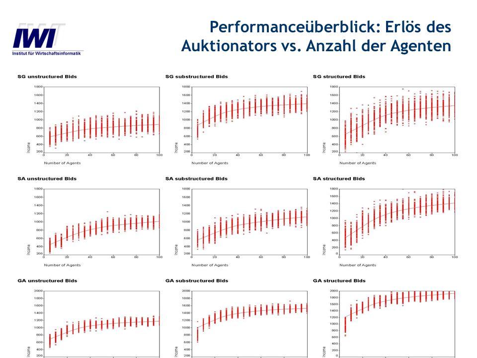 Entscheidungsunterstützungssysteme IWI Frankfurt 2004 structured unstructured Performanceüberblick: Erlös des Auktionators vs. Anzahl der Agenten