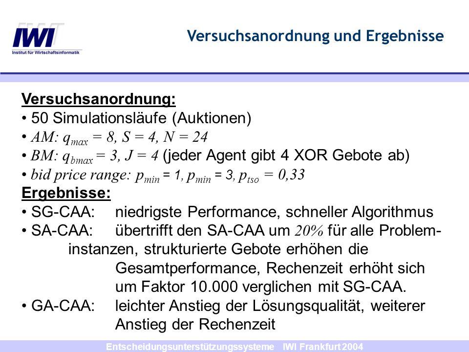 Entscheidungsunterstützungssysteme IWI Frankfurt 2004 Versuchsanordnung: 50 Simulationsläufe (Auktionen) AM: q max = 8, S = 4, N = 24 BM: q bmax = 3,