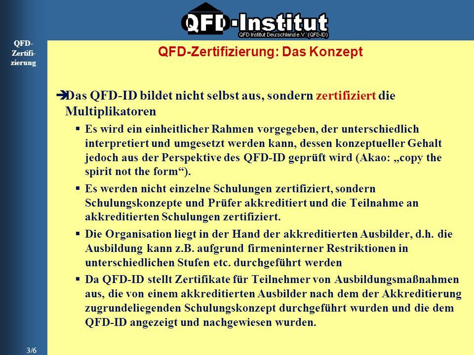 QFD- Zertifi- zierung 3/6 QFD-Zertifizierung: Das Konzept Das QFD-ID bildet nicht selbst aus, sondern zertifiziert die Multiplikatoren Es wird ein ein