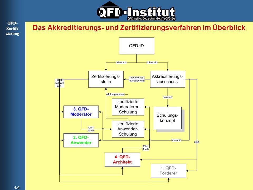 QFD- Zertifi- zierung 4/6 Das Akkreditierungs- und Zertifizierungsverfahren im Überblick