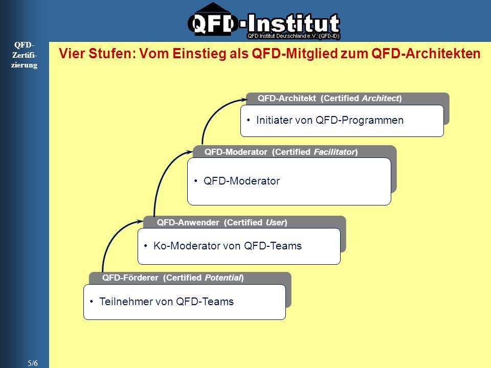 QFD- Zertifi- zierung 5/6 Vier Stufen: Vom Einstieg als QFD-Mitglied zum QFD-Architekten QFD-Moderator QFD-Moderator (Certified Facilitator) Initiater