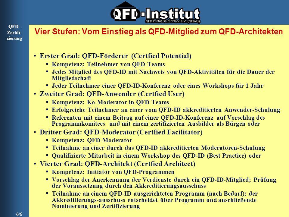 QFD- Zertifi- zierung 6/6 Vier Stufen: Vom Einstieg als QFD-Mitglied zum QFD-Architekten Erster Grad: QFD-Förderer (Certfied Potential) Kompetenz: Tei