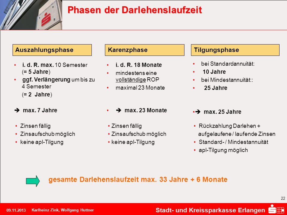 Stadt- und Kreissparkasse Erlangen 09.11.2013 Karlheinz Zink, Wolfgang Huttner 22 Phasen der Darlehenslaufzeit gesamte Darlehenslaufzeit max. 33 Jahre
