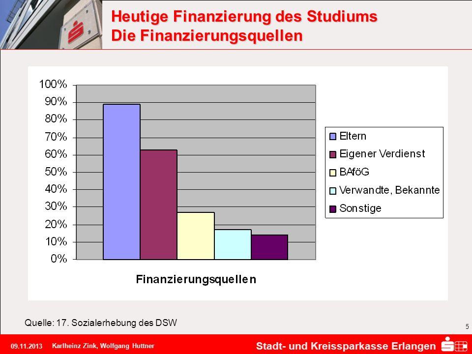 Stadt- und Kreissparkasse Erlangen 09.11.2013 Karlheinz Zink, Wolfgang Huttner 5 Heutige Finanzierung des Studiums Die Finanzierungsquellen Quelle: 17