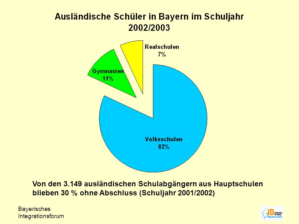 Bayerisches Integrationsforum Von den 3.149 ausländischen Schulabgängern aus Hauptschulen blieben 30 % ohne Abschluss (Schuljahr 2001/2002)