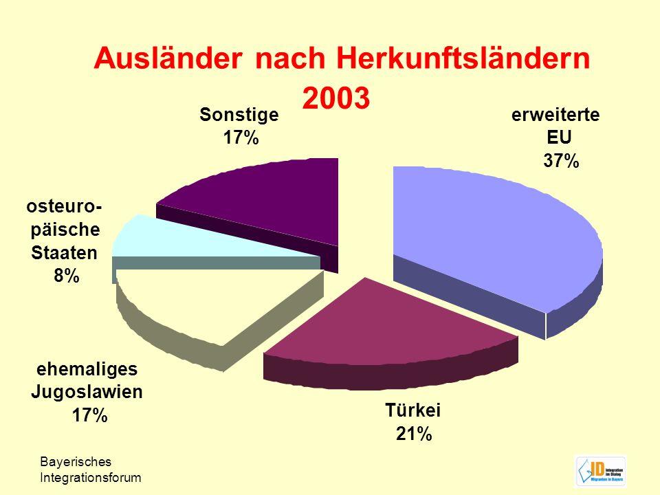 Bayerisches Integrationsforum Ausländer nach Herkunftsländern 2003 osteuro- päische Staaten 8% Türkei 21% ehemaliges Jugoslawien 17% Sonstige 17% erwe