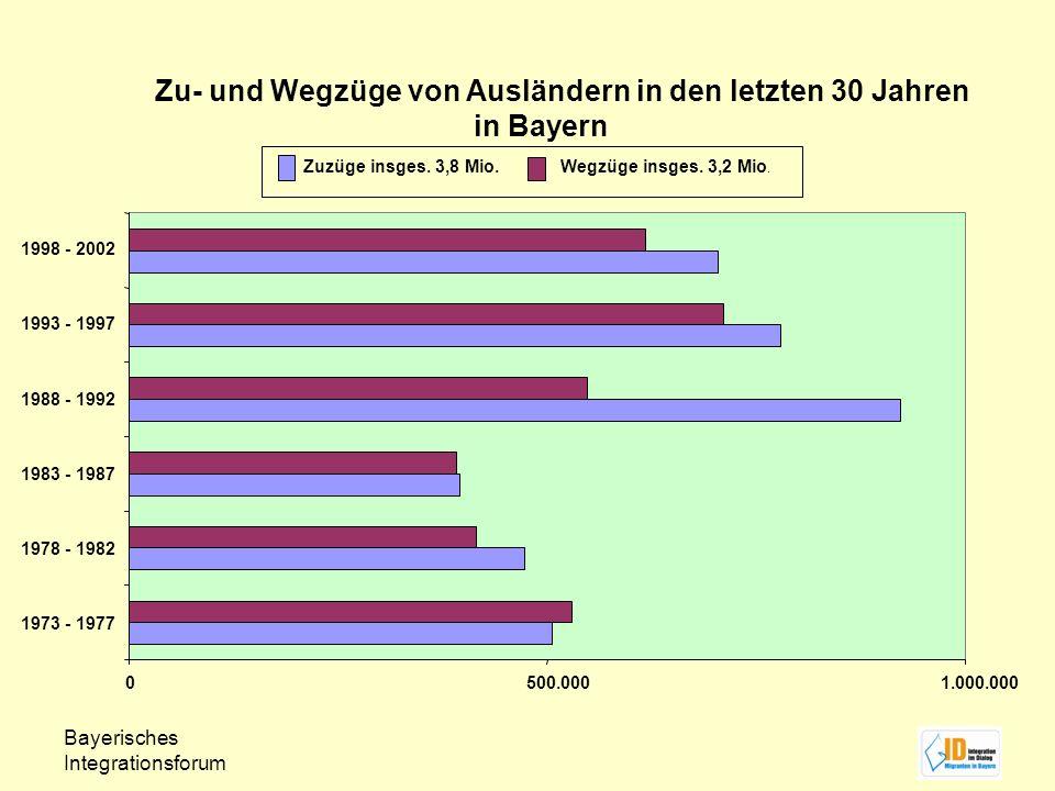 Zu- und Wegzüge von Ausländern in den letzten 30 Jahren in Bayern 0500.0001.000.000 1973 - 1977 1978 - 1982 1983 - 1987 1988 - 1992 1993 - 1997 1998 -