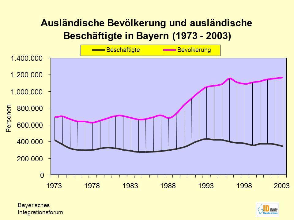 Bayerisches Integrationsforum Ausländische Bevölkerung und ausländische Beschäftigte in Bayern (1973 - 2003) 0 200.000 400.000 600.000 800.000 1.000.0
