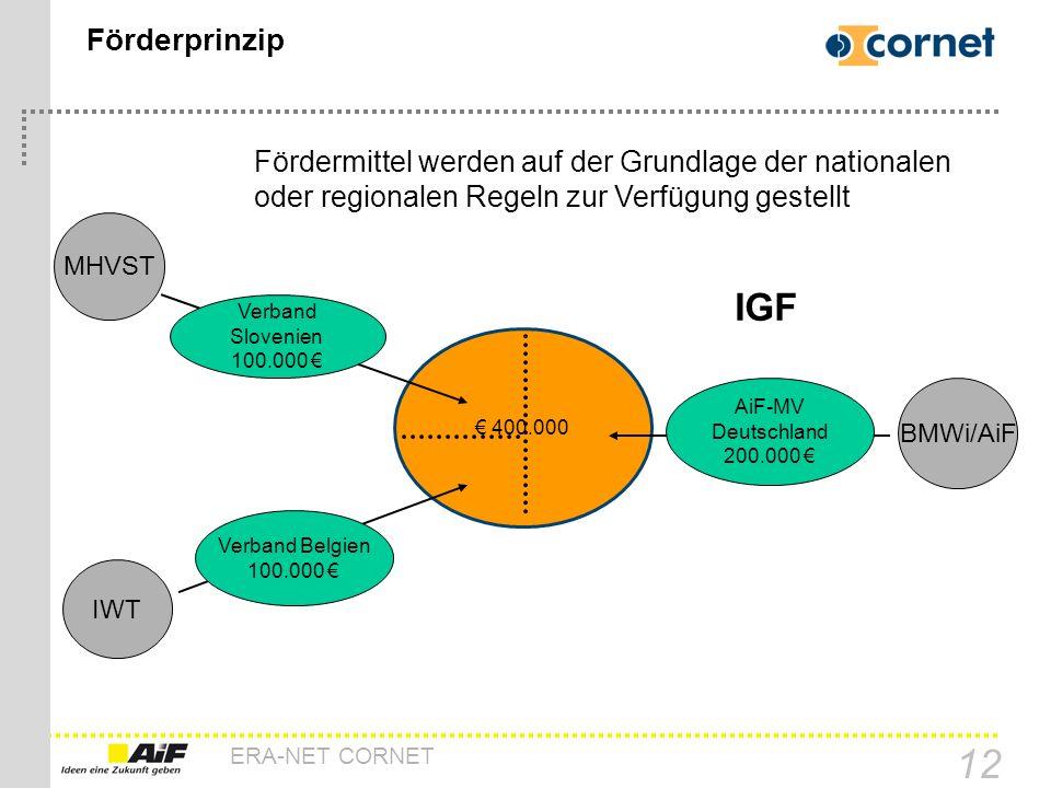 ERA-NET CORNET 12 Förderprinzip 400.000 MHVST IWT AiF-MV Deutschland 200.000 Verband Belgien 100.000 Verband Slovenien 100.000 BMWi/AiF Fördermittel w