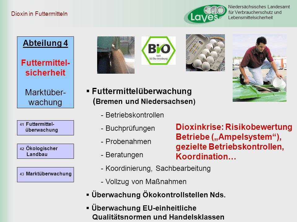 Niedersächsisches Landesamt für Verbraucherschutz und Lebensmittelsicherheit Abteilung 4 Futtermittel- sicherheit Marktüber- wachung 41 Futtermittel-