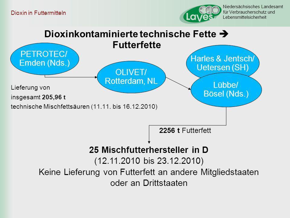 Niedersächsisches Landesamt für Verbraucherschutz und Lebensmittelsicherheit Harles & Jentsch/ Uetersen (SH) OLIVET/ Rotterdam, NL Lübbe/ Bösel (Nds.)