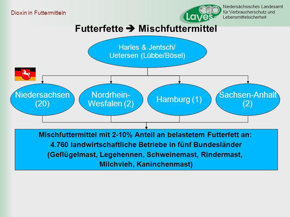 Niedersächsisches Landesamt für Verbraucherschutz und Lebensmittelsicherheit Nordrhein- Wesfalen (2) Niedersachsen (20) Harles & Jentsch/ Uetersen (Lü