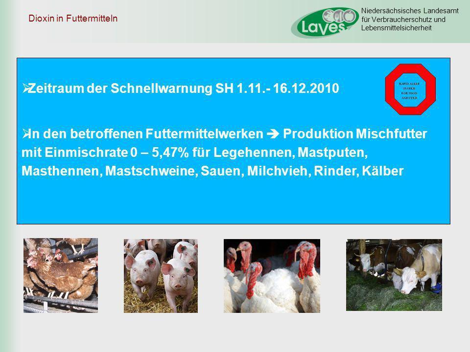 Niedersächsisches Landesamt für Verbraucherschutz und Lebensmittelsicherheit Dioxin in Futtermitteln Zeitraum der Schnellwarnung SH 1.11.- 16.12.2010