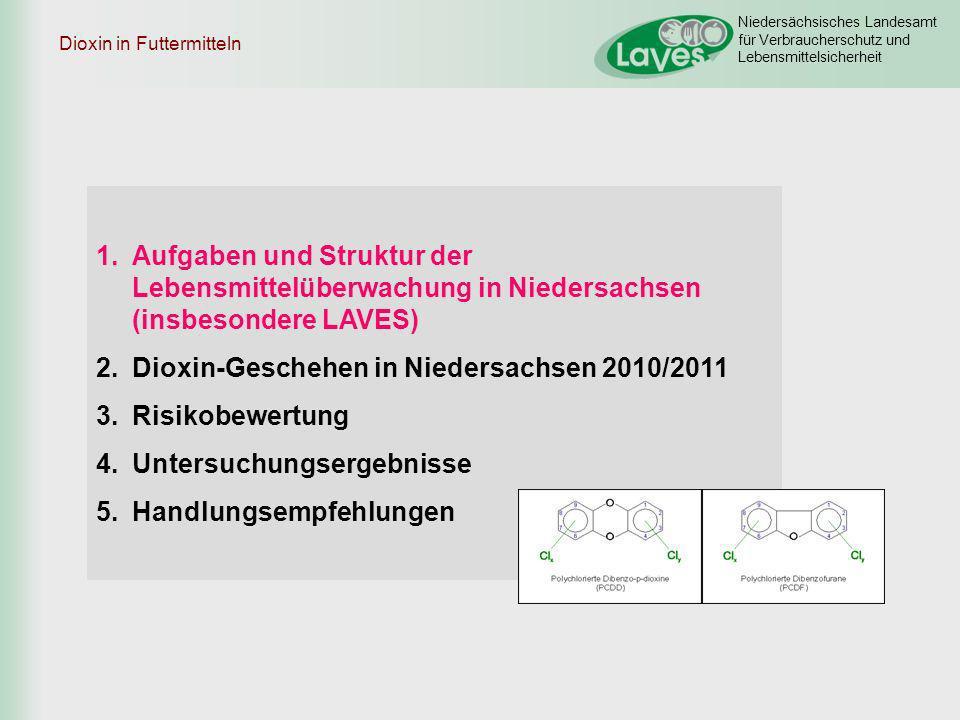 Niedersächsisches Landesamt für Verbraucherschutz und Lebensmittelsicherheit 1.Aufgaben und Struktur der Lebensmittelüberwachung in Niedersachsen (insbesondere LAVES) 2.Dioxin-Geschehen in Niedersachsen 2010/2011 3.Risikobewertung 4.Untersuchungsergebnisse 5.Handlungsempfehlungen Dioxin in Futtermitteln