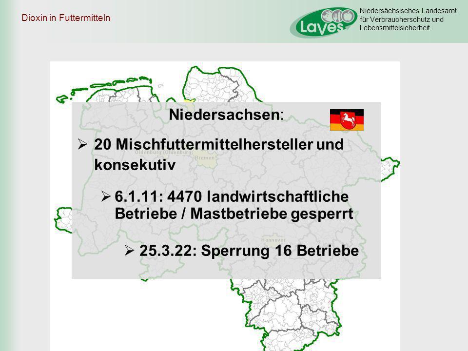 Niedersächsisches Landesamt für Verbraucherschutz und Lebensmittelsicherheit Dioxin in Futtermitteln Niedersachsen: 20 Mischfuttermittelhersteller und