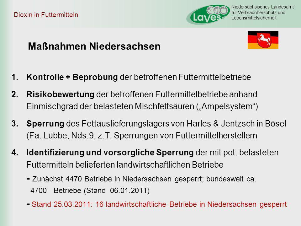 Niedersächsisches Landesamt für Verbraucherschutz und Lebensmittelsicherheit Dioxin in Futtermitteln Maßnahmen Niedersachsen 1.Kontrolle + Beprobung d