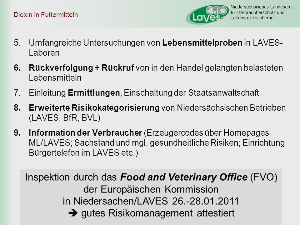 Niedersächsisches Landesamt für Verbraucherschutz und Lebensmittelsicherheit Dioxin in Futtermitteln 5.Umfangreiche Untersuchungen von Lebensmittelpro
