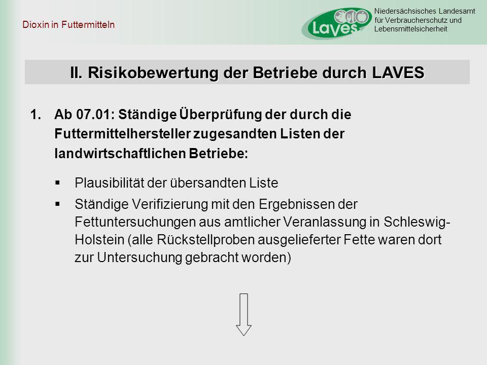 Niedersächsisches Landesamt für Verbraucherschutz und Lebensmittelsicherheit Dioxin in Futtermitteln 1.Ab 07.01: Ständige Überprüfung der durch die Fu