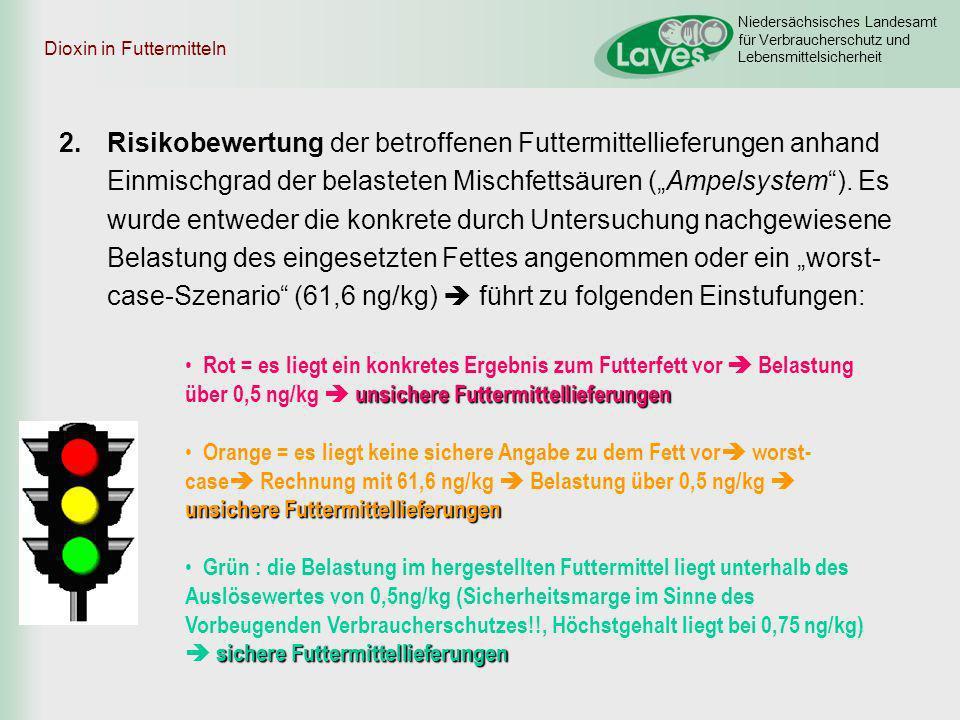 Niedersächsisches Landesamt für Verbraucherschutz und Lebensmittelsicherheit Dioxin in Futtermitteln 2.Risikobewertung der betroffenen Futtermittellie