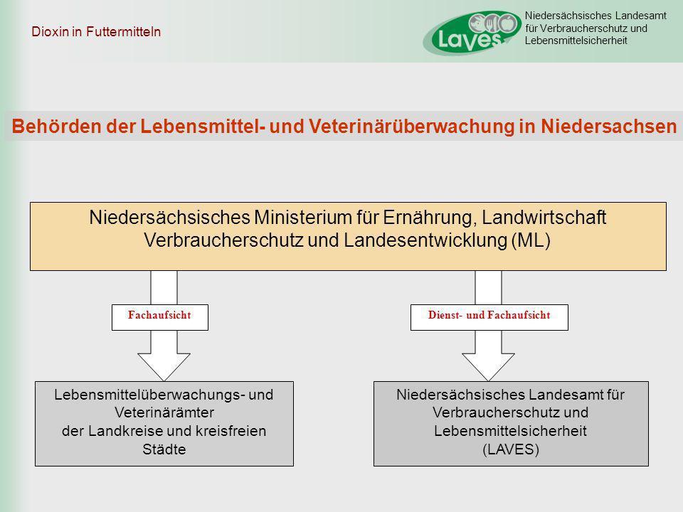Niedersächsisches Landesamt für Verbraucherschutz und Lebensmittelsicherheit Dioxin in Futtermitteln Gesamtzahl Probendavon > Höchstwert Eier856 (7%) Schweinefleisch3332 (0,6%) Putenfleisch600 Milch120 Legehennen- fleisch 194 (21%) Hähnchenfleisch 20 Kalbfleisch-- Aktuelles Dioxingeschehen: Untersuchungsergebnisse Eigenkontrollen Stand: 25.03.11