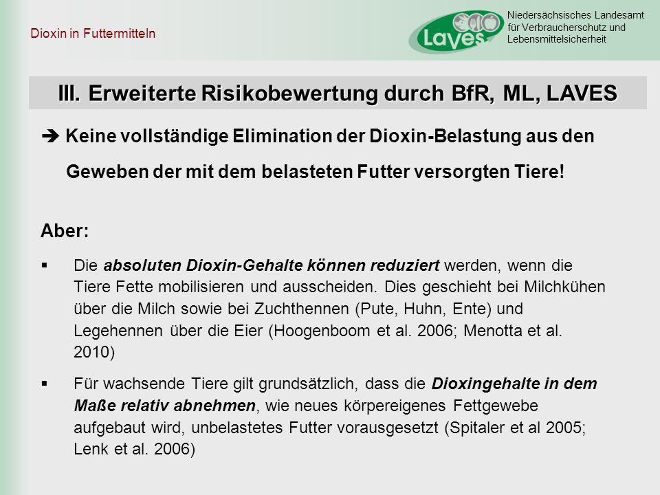 Niedersächsisches Landesamt für Verbraucherschutz und Lebensmittelsicherheit Dioxin in Futtermitteln Keine vollständige Elimination der Dioxin-Belastu