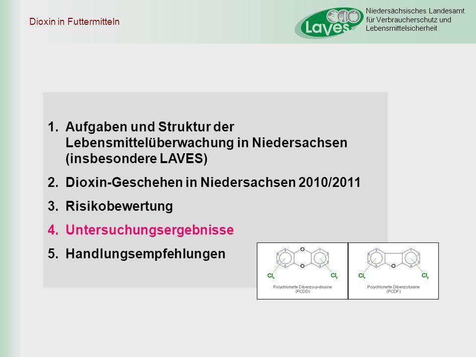 Niedersächsisches Landesamt für Verbraucherschutz und Lebensmittelsicherheit 1.Aufgaben und Struktur der Lebensmittelüberwachung in Niedersachsen (ins