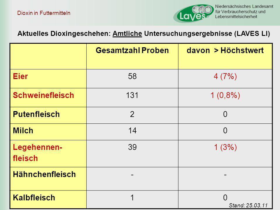 Niedersächsisches Landesamt für Verbraucherschutz und Lebensmittelsicherheit Dioxin in Futtermitteln Gesamtzahl Probendavon > Höchstwert Eier584 (7%)