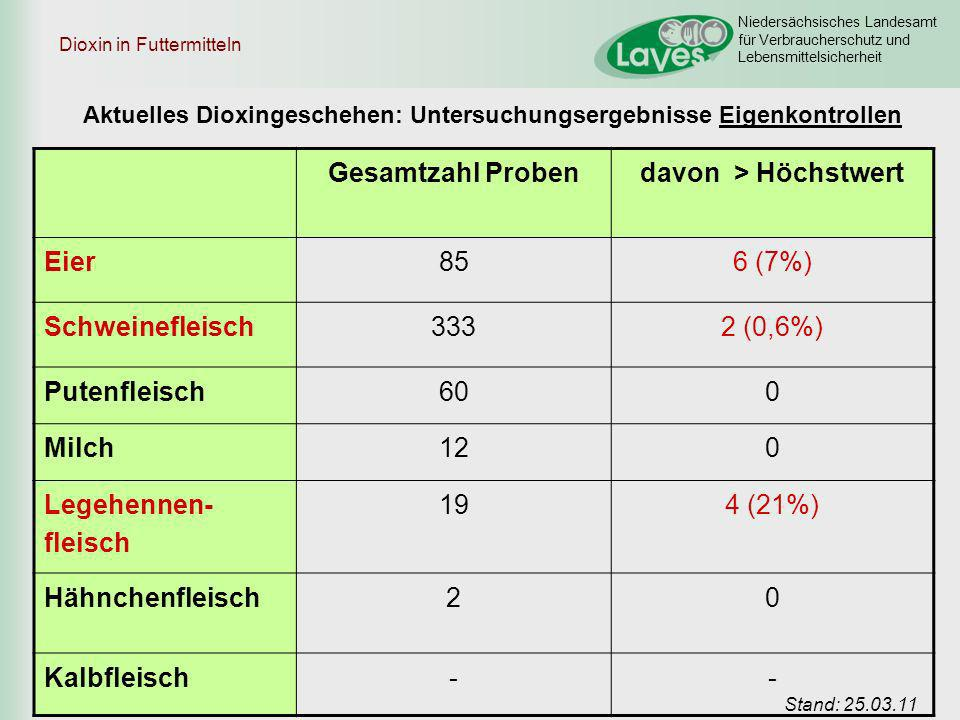Niedersächsisches Landesamt für Verbraucherschutz und Lebensmittelsicherheit Dioxin in Futtermitteln Gesamtzahl Probendavon > Höchstwert Eier856 (7%)